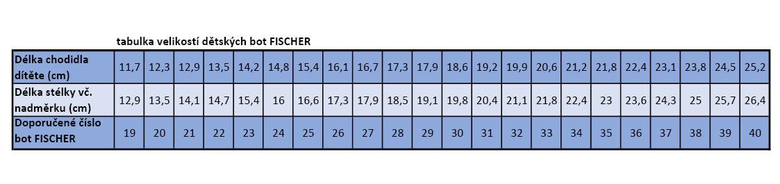 tabulka vel FISCHER